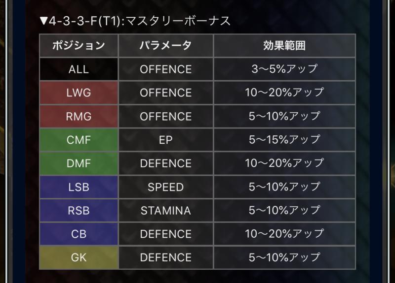 ウイコレ攻略 タクティカルフォーメーション 4-3-3-F(T1)
